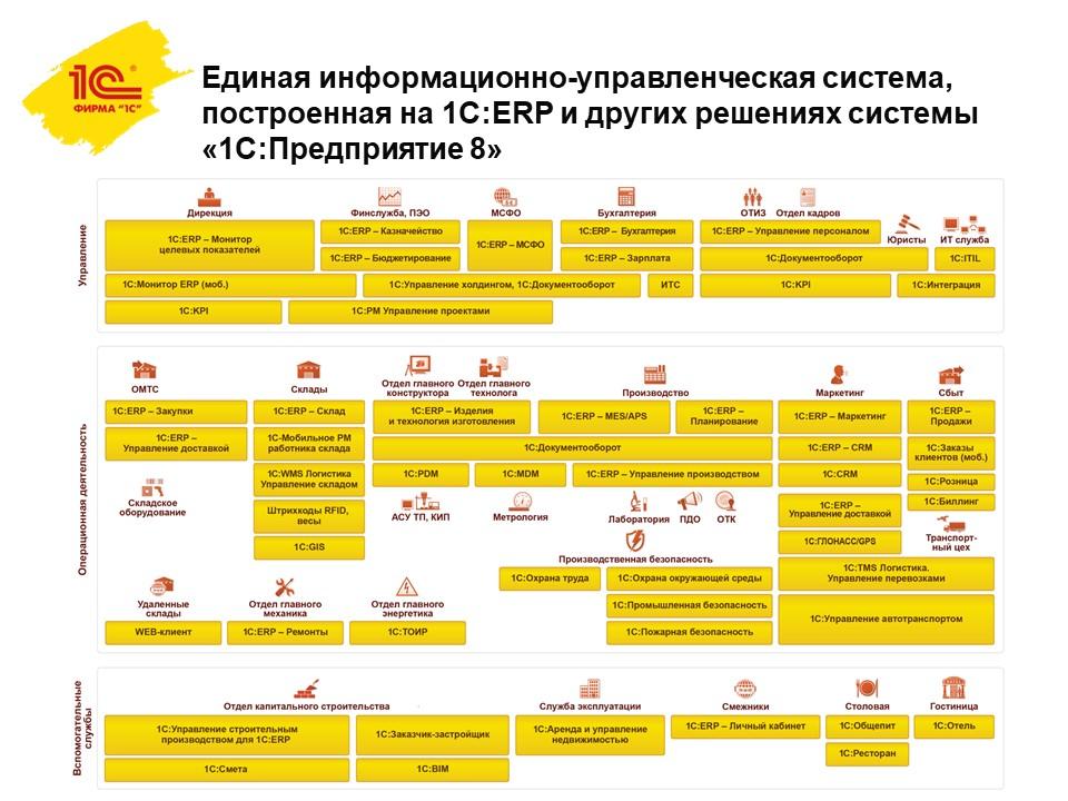 Статья о внедрении 1с 1с предприятие настройка параметров учета аналитический отчет